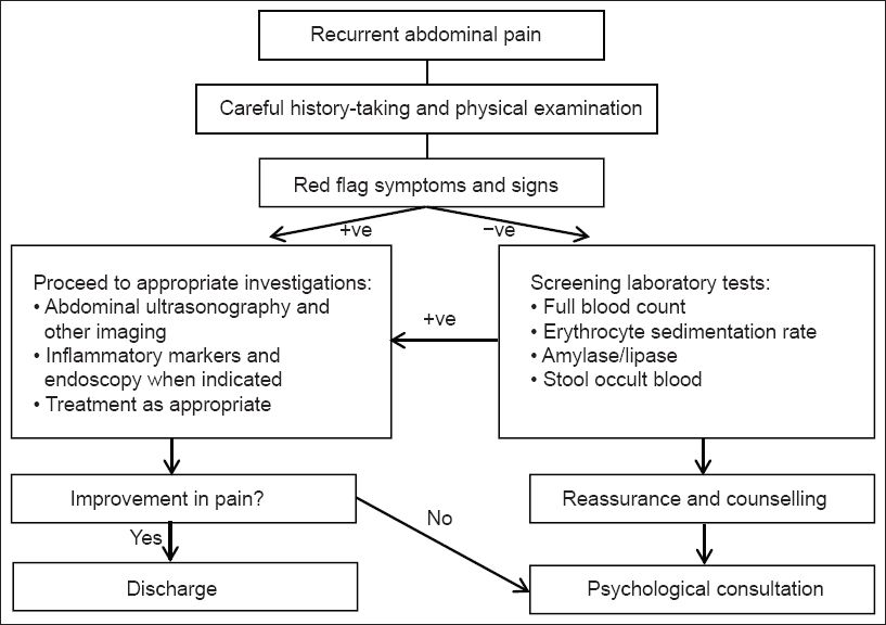 Algorithm For Children With Recurrent Abdominal Pain