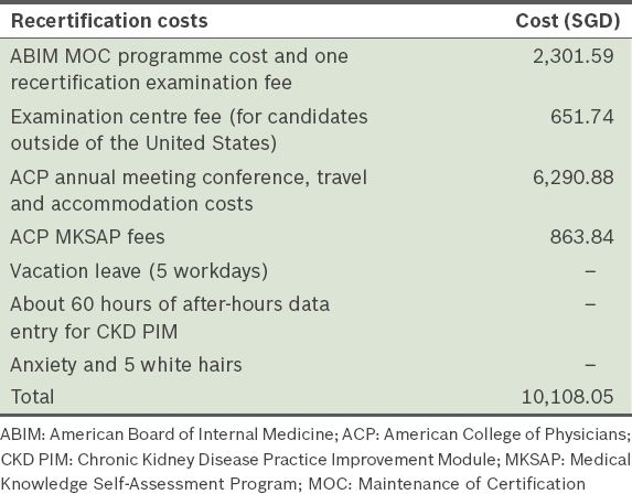 Maintenance of certification: the price of medical