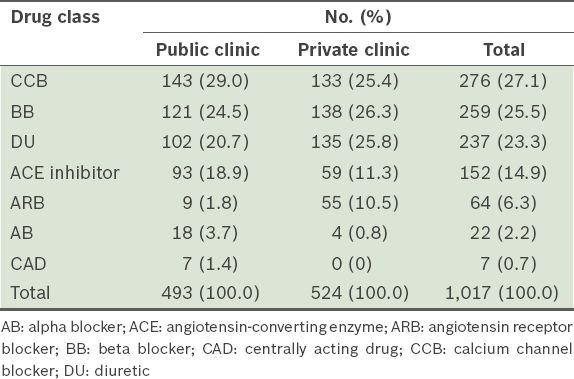 Antihypertensive drugs for elderly patients: a cross