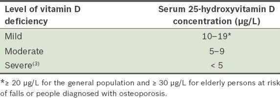 Vitamin D deficiency   SMJ