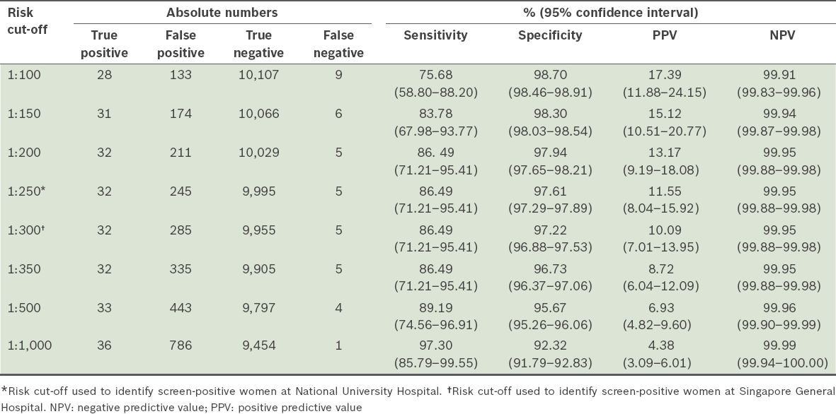 The Assessment Of Combined First Trimester Screening In Women Of