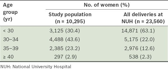 The assessment of combined first trimester screening in