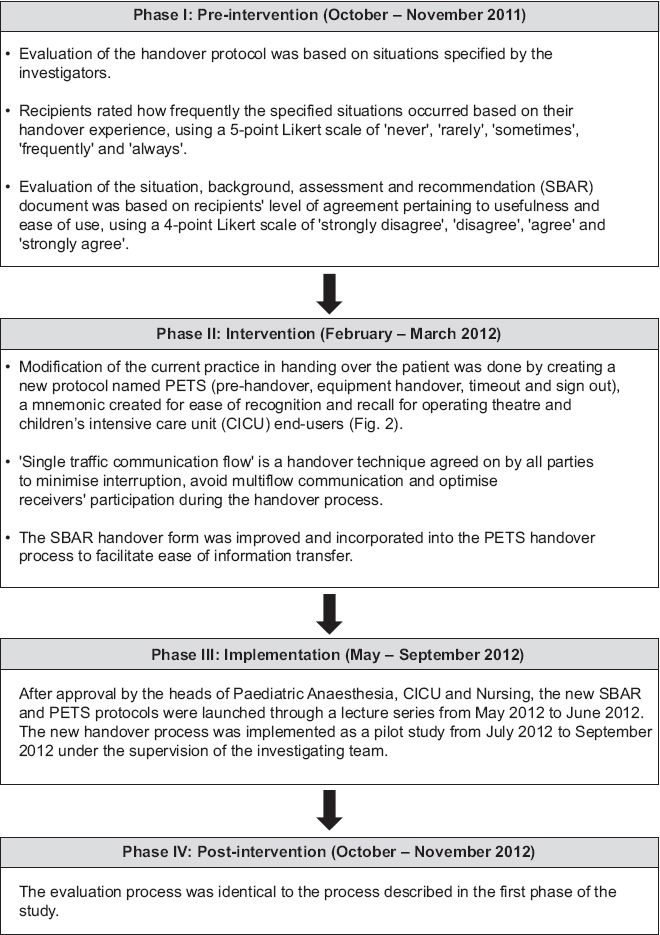 Improving Postoperative Handover From Anaesthetists To Non