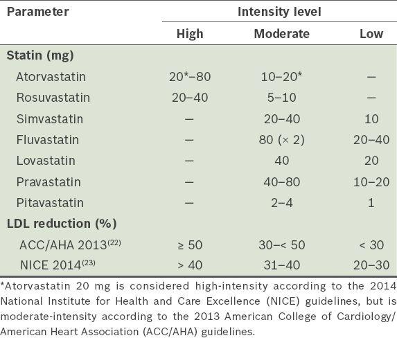 Statin Centric Versus Low Density Lipoprotein Centric
