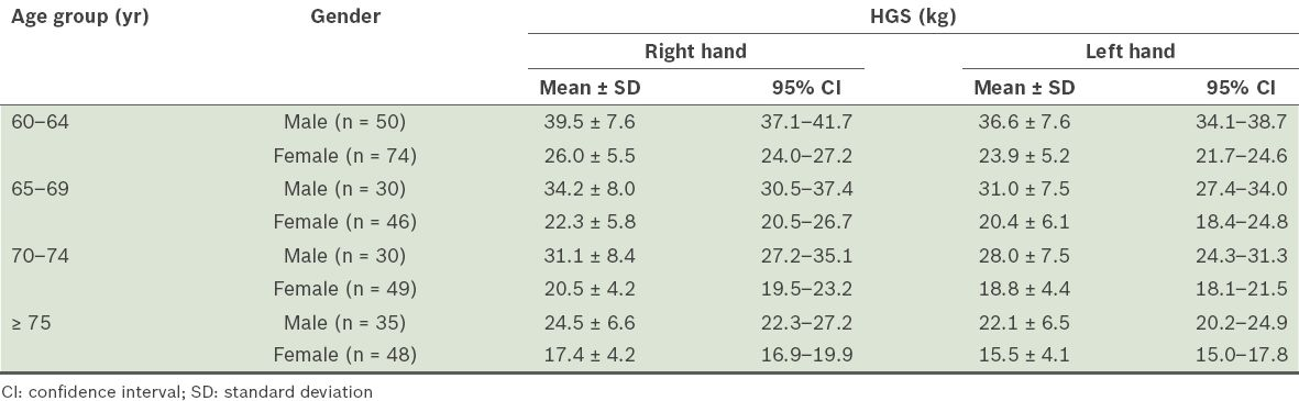 Normative Data For Hand Grip Strength And Key Pinch Strength