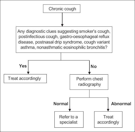 Approaching chronic cough   SMJ