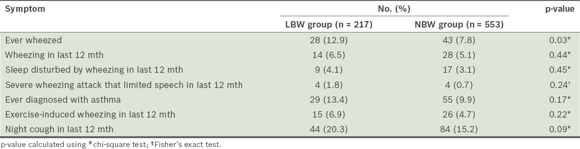 Prevalence of asthma-like symptoms and assessment of lung