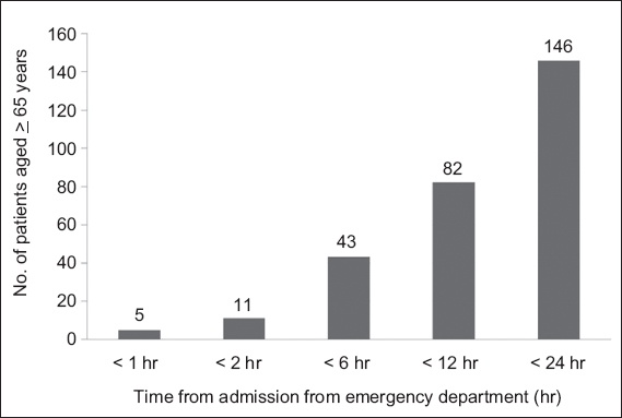 Death among elderly patients in the emergency department: a