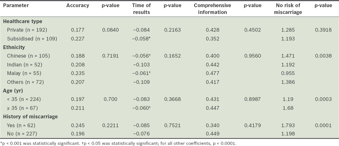 Evaluation of preferences of women and healthcare