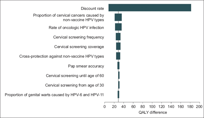 Cost-effectiveness of two-dose human papillomavirus vaccination in