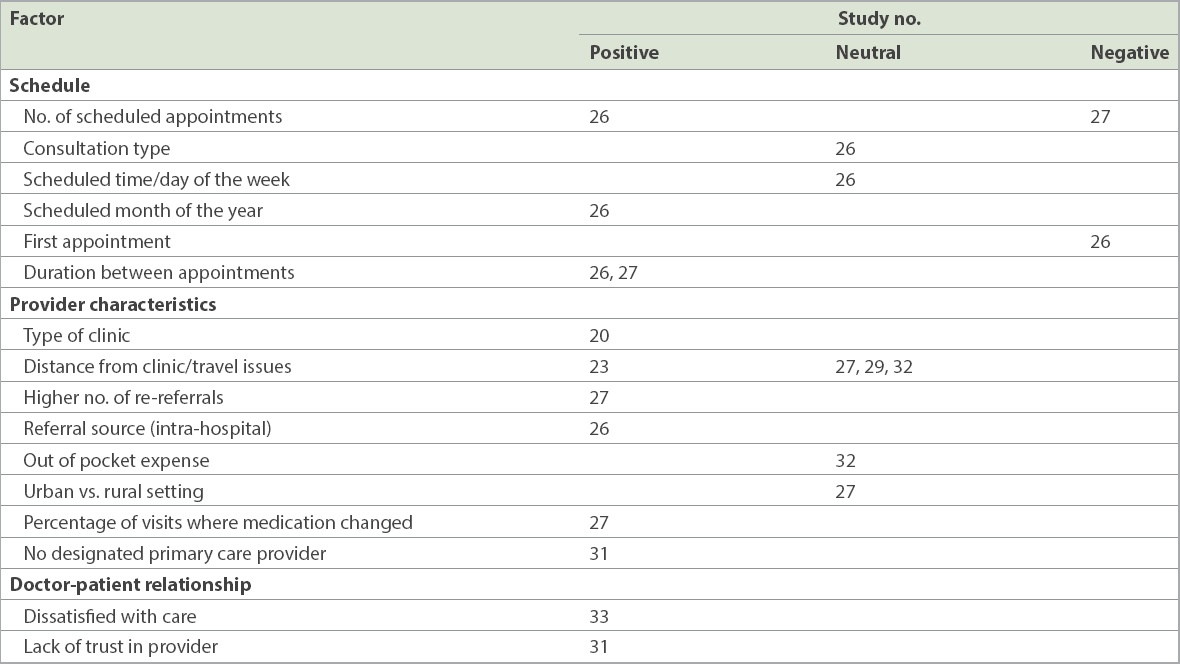 Factors affecting follow-up non-attendance in patients with